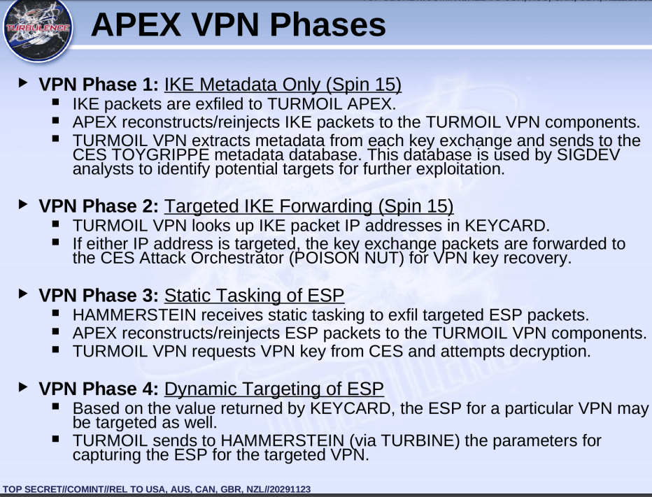 APEX VPN Phases