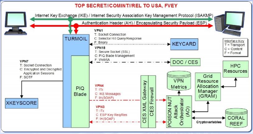 NSA VPN exploitation