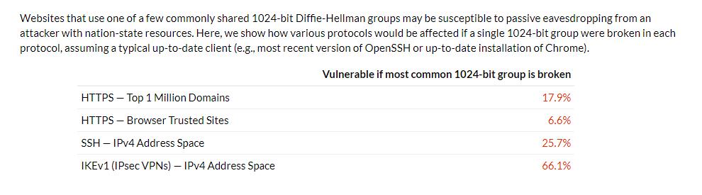 NSA decrypts 66% VPN connections